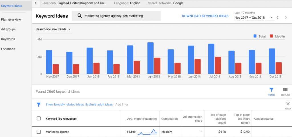 công cụ google keyword planner