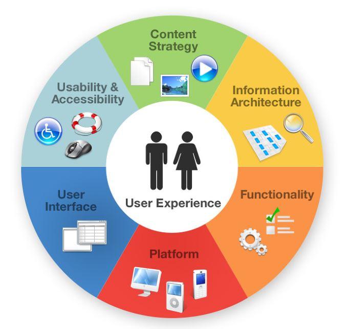 thiết kế trải nghiệm người dùng UX
