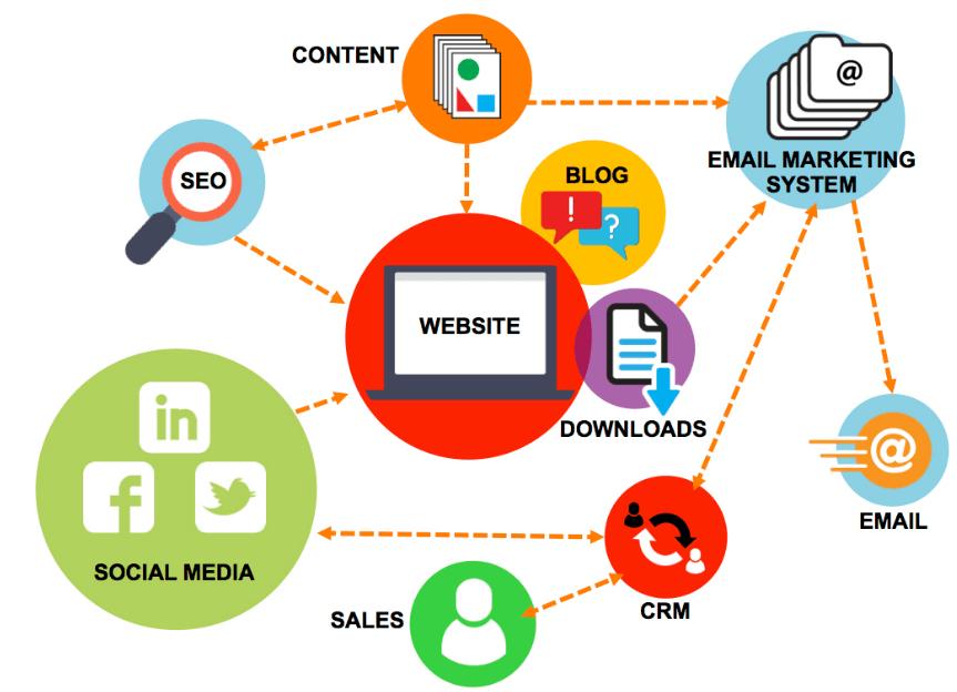 Giới thiệu Inbound Marketing