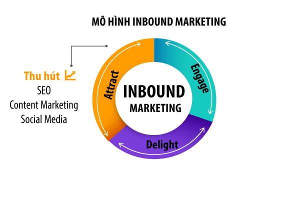 Mô hình hoạt động Inbound Marketing