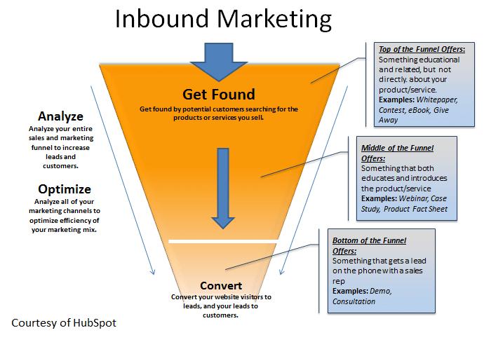 Quy trình inbound marketing